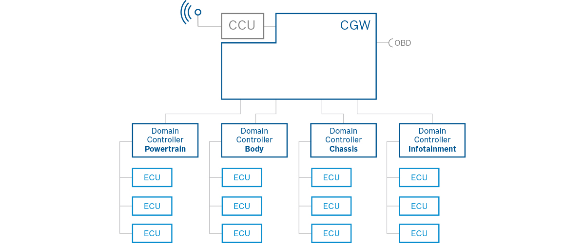 Blockdiagramm Central Gateway CGW