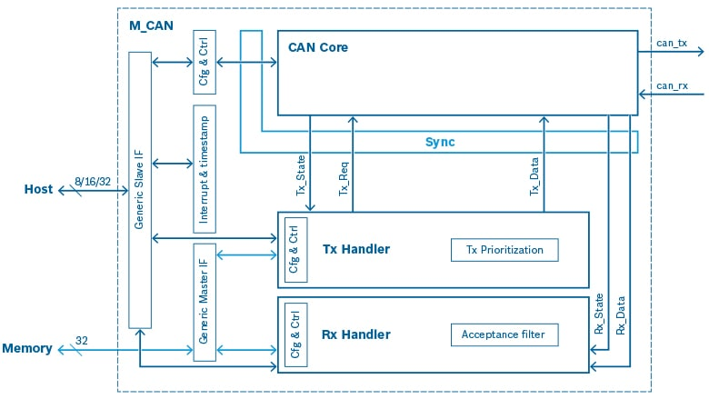 Block diagram M_CAN IP Module