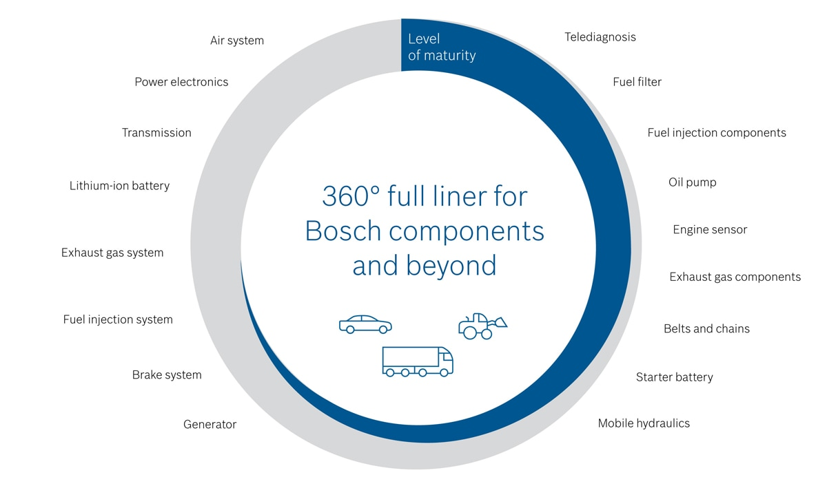 360° competency from Bosch for your safety